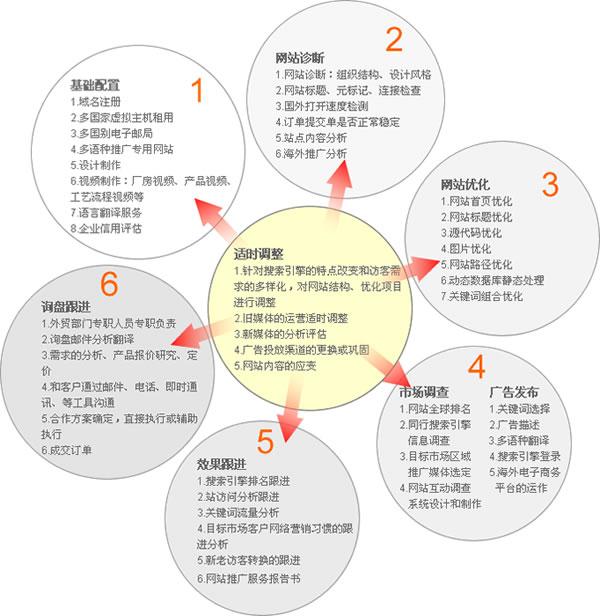 网络营销结构图