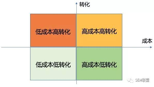 SEM培训之5个分析方法诊断关键词表现