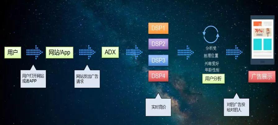 DSP推广渠道解析