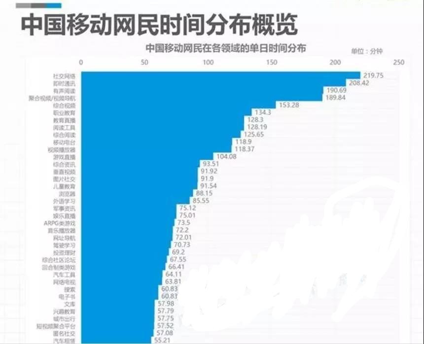 竞价托管-中国移动网民时间分布概览