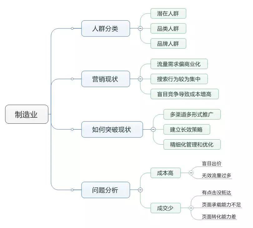 SEM培训-制造业的思维导图
