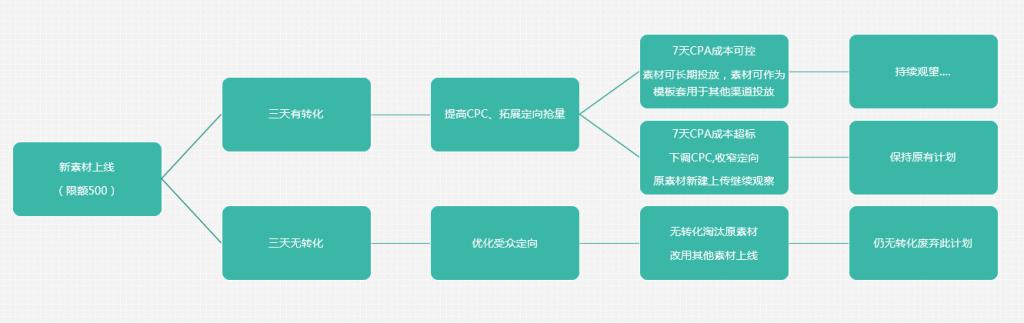 SEM培训-推广流程SOP图示