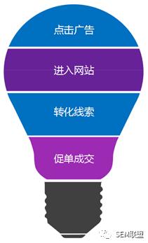 赵阳SEM培训为您讲述竞价推广的营销思维