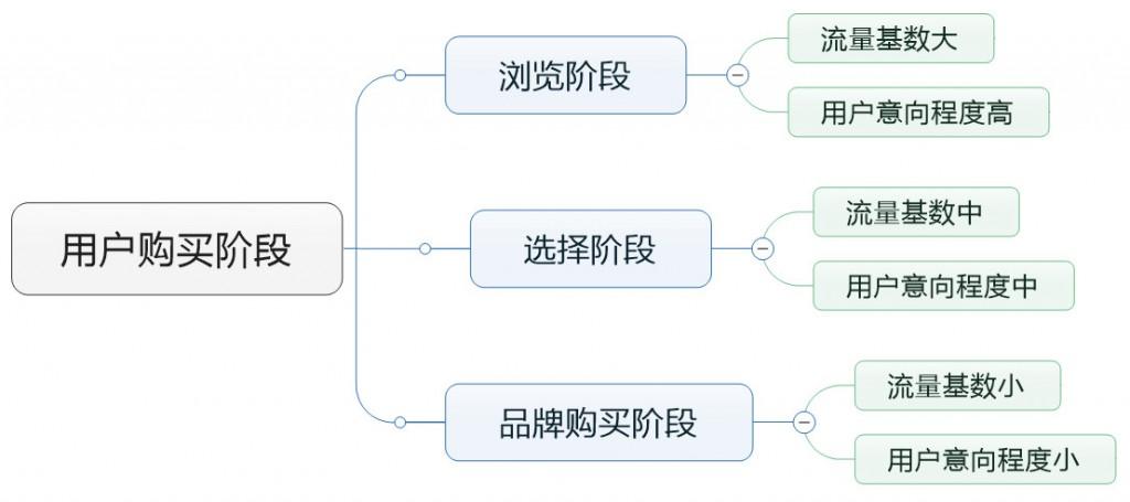赵阳SEM培训为您制作的用户购买阶段的思维导图