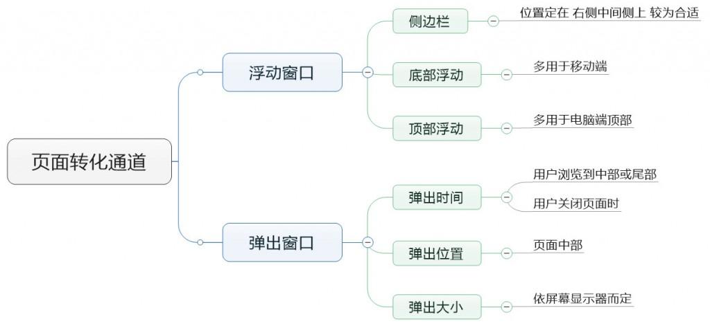 赵阳SEM培训为您制作的转化通道的思维导图