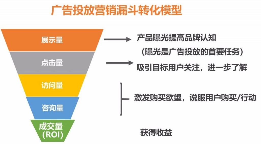 赵阳SEM培训为您制图广告投放营销漏斗转化模型