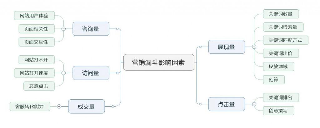 赵阳SEM培训为您制作影响网络营销因素的思维导图