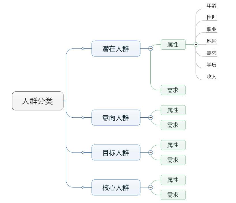 赵阳SEM培训为您制作的人群分类四位导图