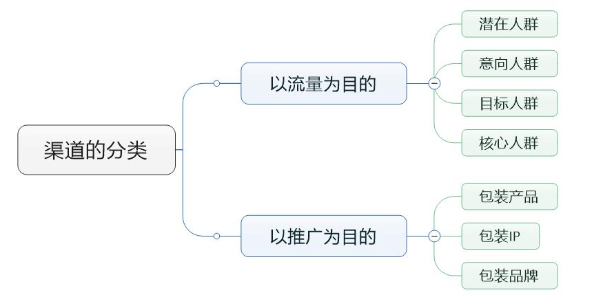 赵阳SEM培训为您制作的渠道分类思维导图