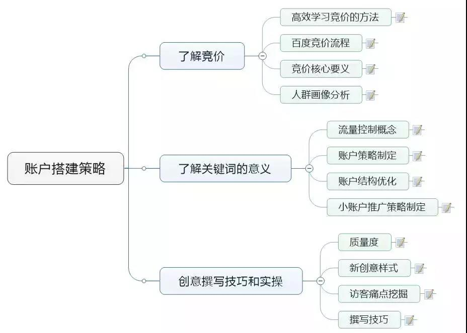 赵阳SEM培训为您制作账户搭建策略思维导图