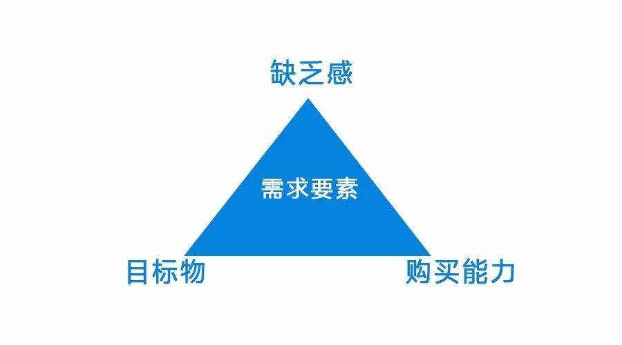 需求构成的三要素