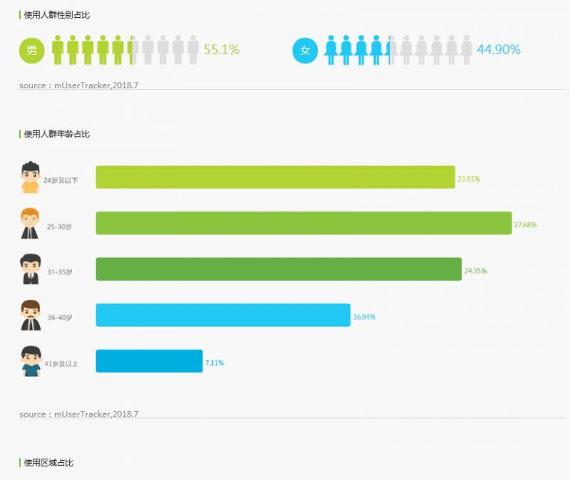 使用人群占比、年龄占比、区域占比详情