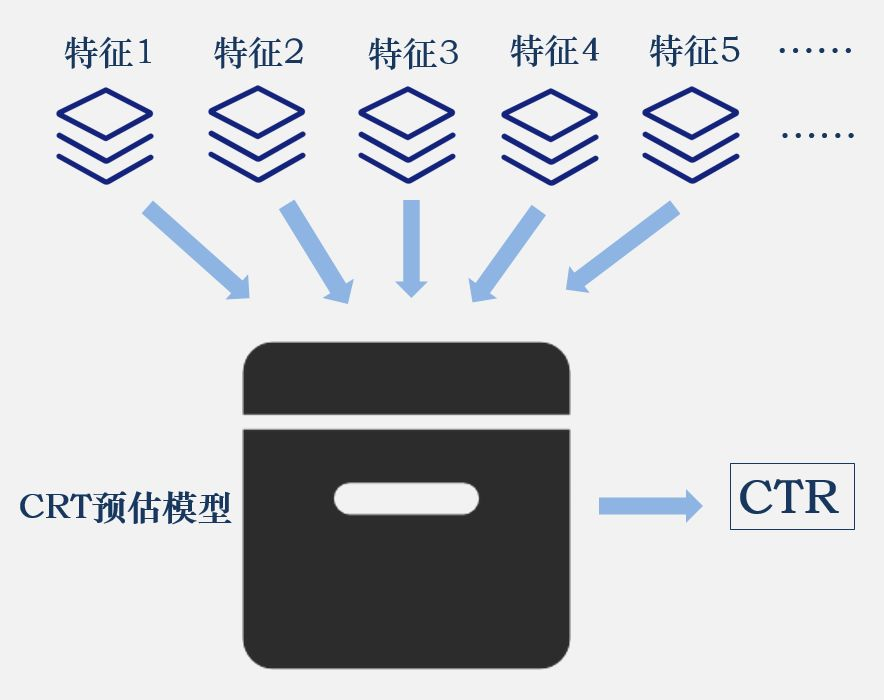 CTR的预估模型