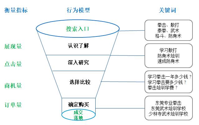 用户行为模型