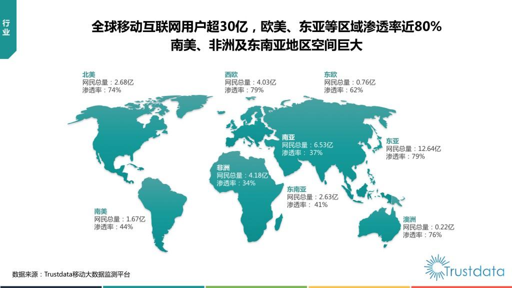 全球移动互联网用户分布