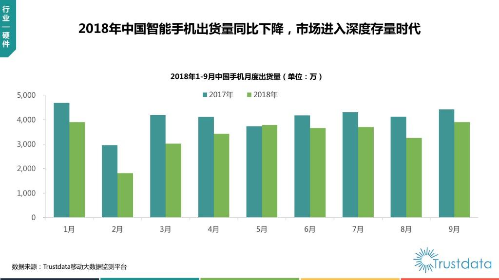 中国手机出货量图示