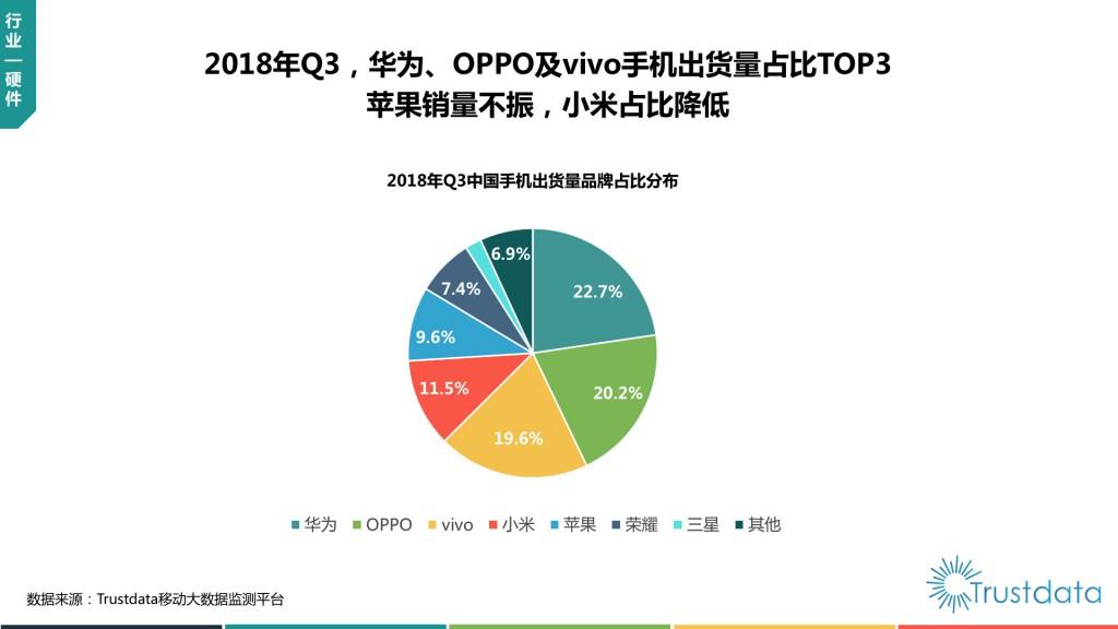 中国手机出货量品牌占比分布