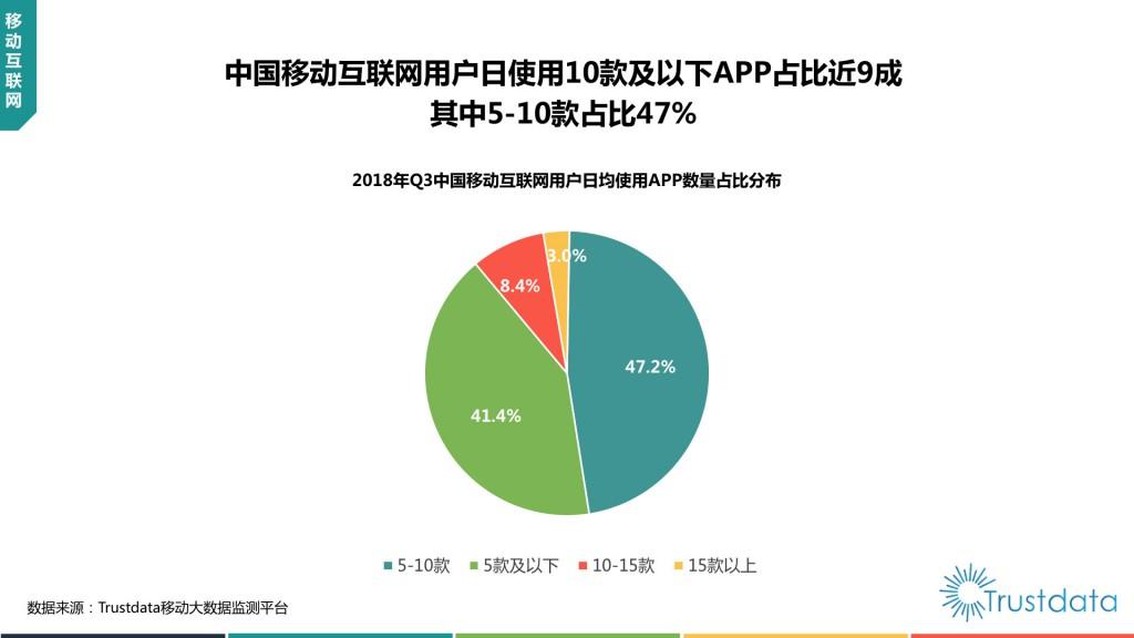 互联网用户日均使用APP数量占比分布