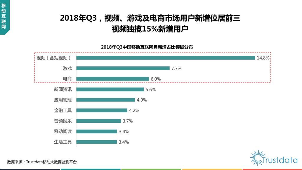 中国移动互联网月新增占比领域分布