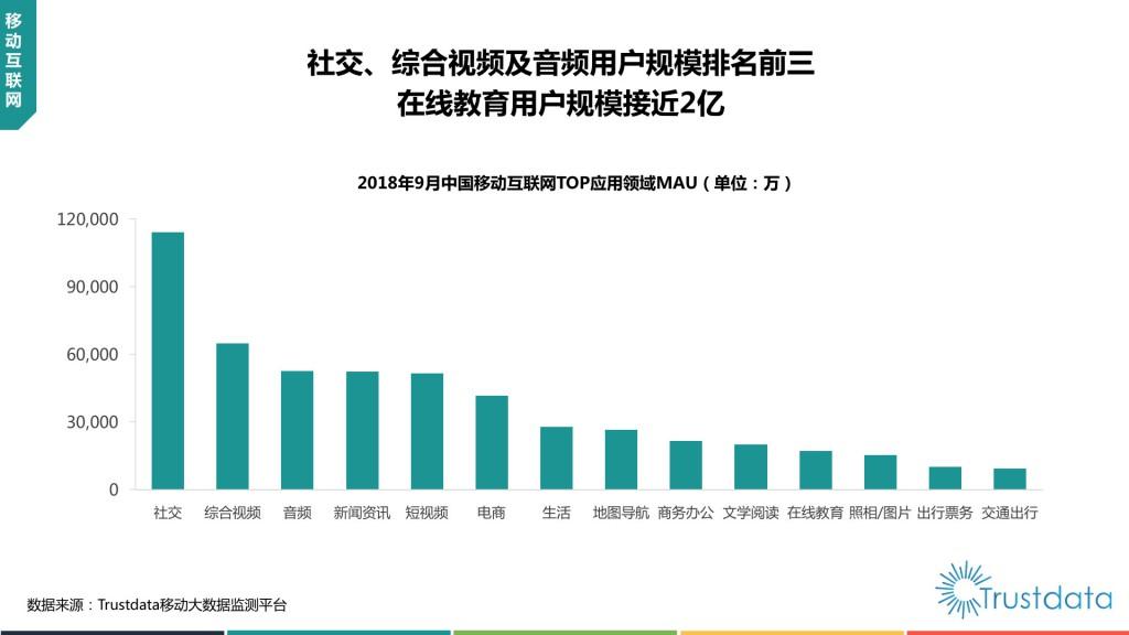 中国移动互联网TOP应用领域MAU