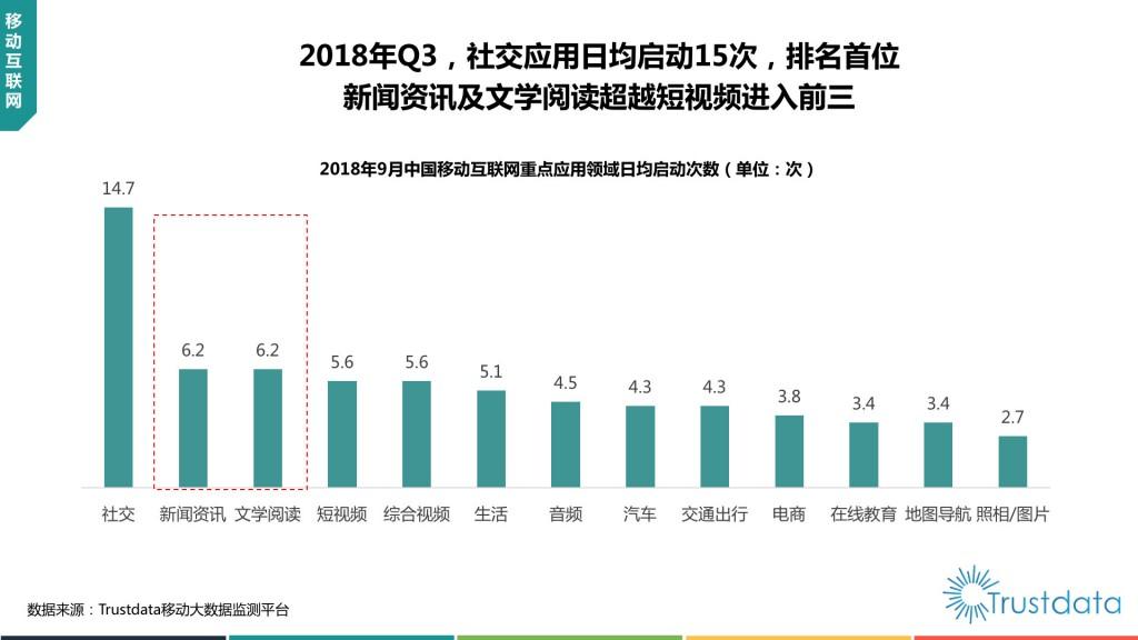 中国移动互联网重点应用领域日均启动次数