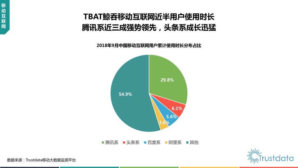 互联网用户累计使用市场分布占比