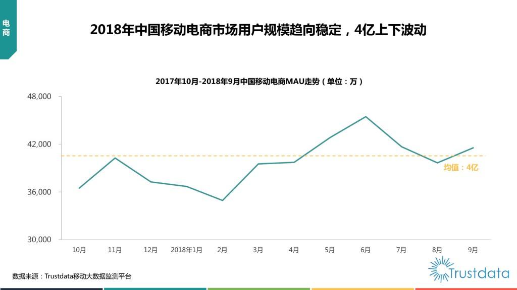 中国移动电商MAU走势