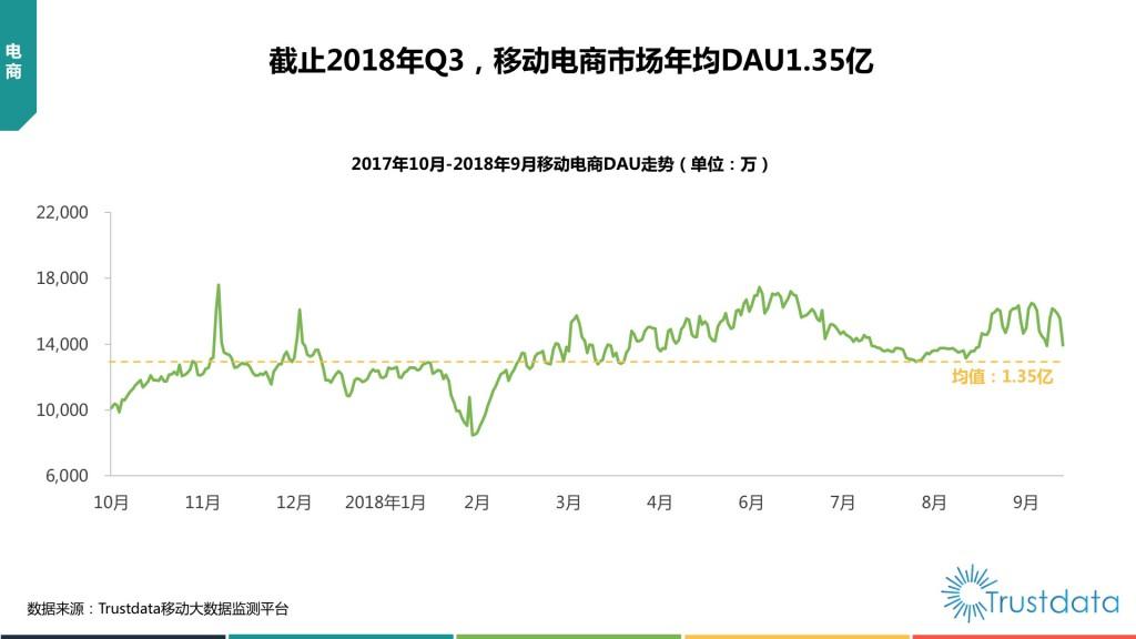9月移动电商DAU走势