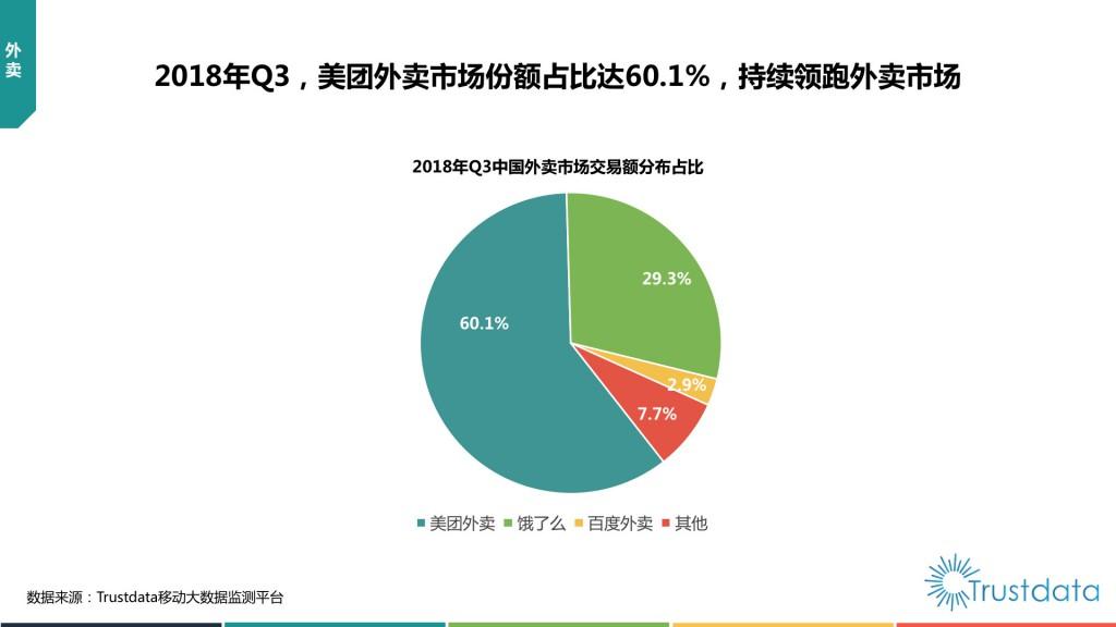 中国外卖市场交易额分布占比