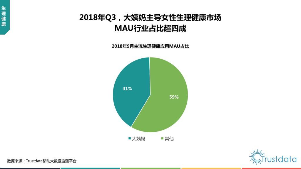 主流生理健康应用MAU占比