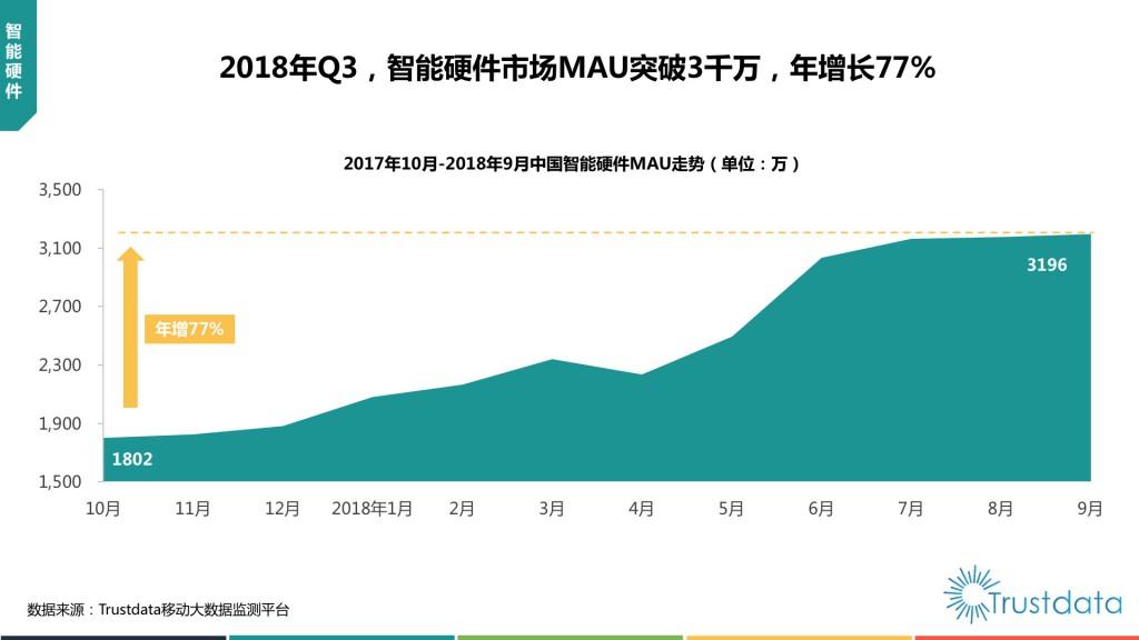 中国智能硬件MAU走势