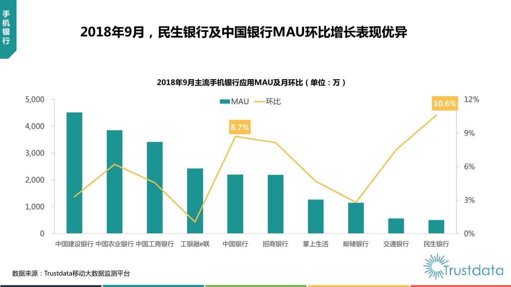 主流手机银行应用MAU及月环比