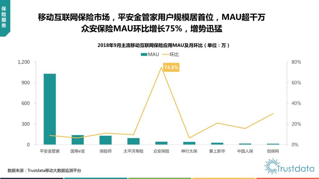 移动互联网保险应用MAU及月环比
