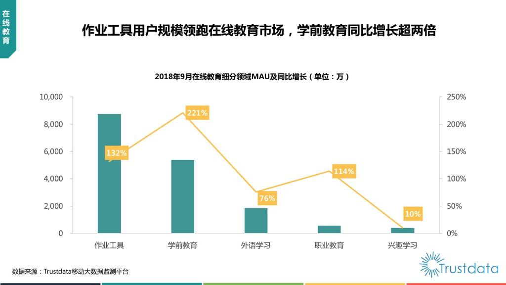 在线教育细分领域MAU及同比增长