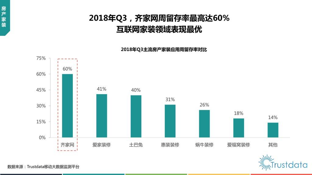 主流房产家装应用周留存率对比