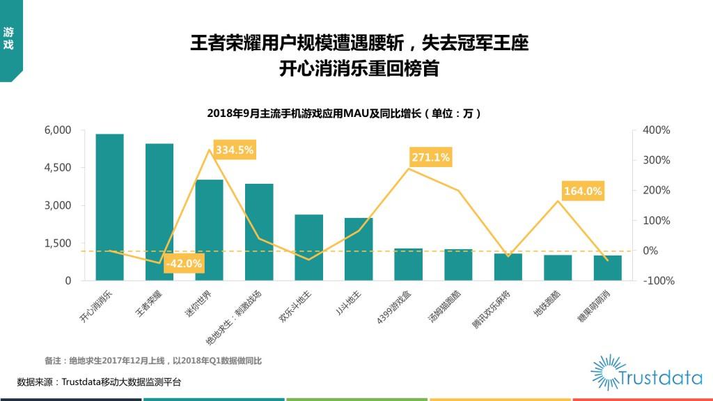 主流手机用细应用MAU及同比增长