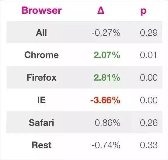 IE浏览器的数据显示情况
