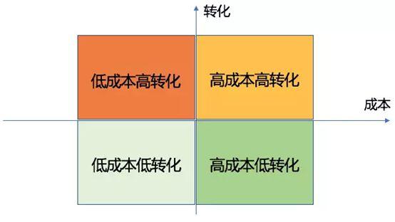 四象限分析法