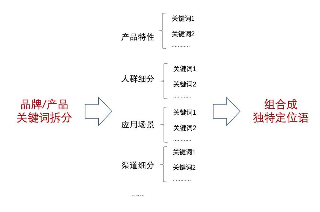 做好丽江品牌定位实用小技巧,快来试试~