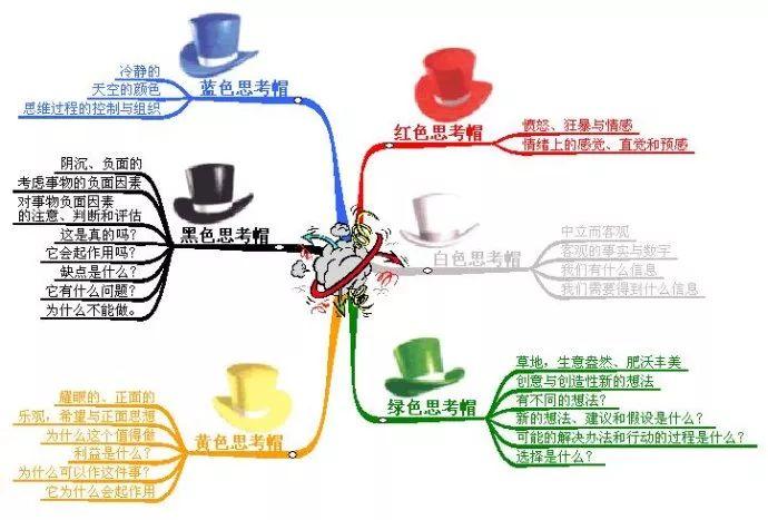 博诺的六顶思考帽