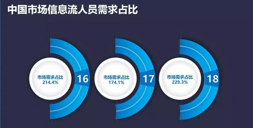 中国市场信息流人员需求占比