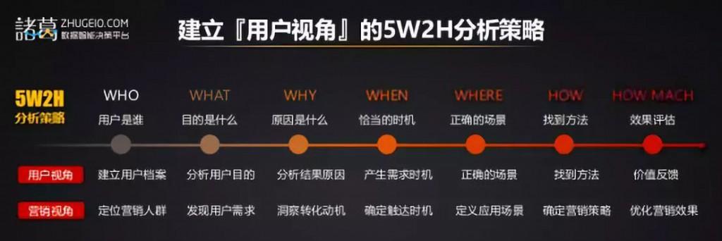 5w2h分析策略