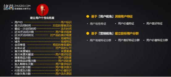 用户个性化档案图示
