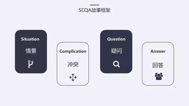 SCQA结构组织