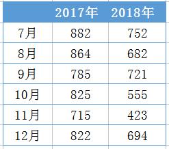 2017和2018销售额