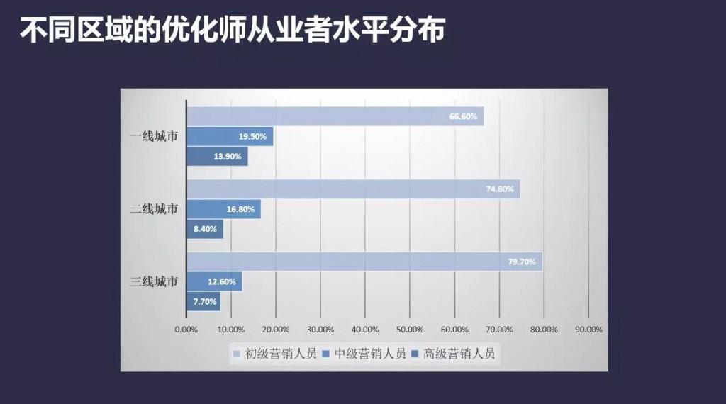 不同区域的优化师从业者水平分布