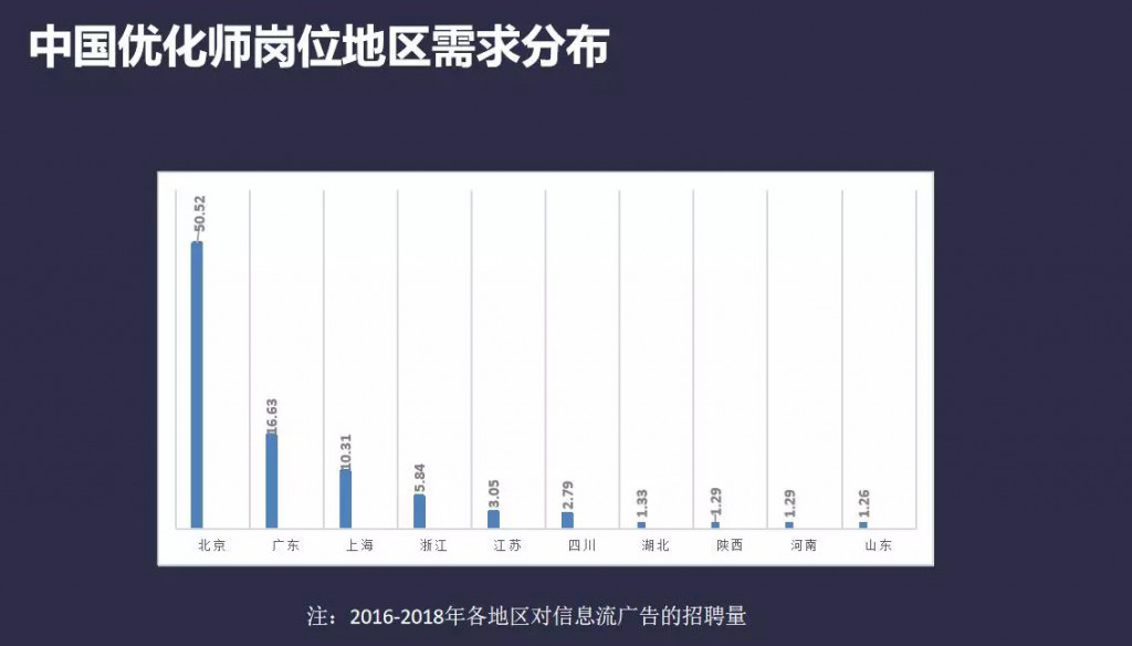 中国优化师岗位地区需求分布