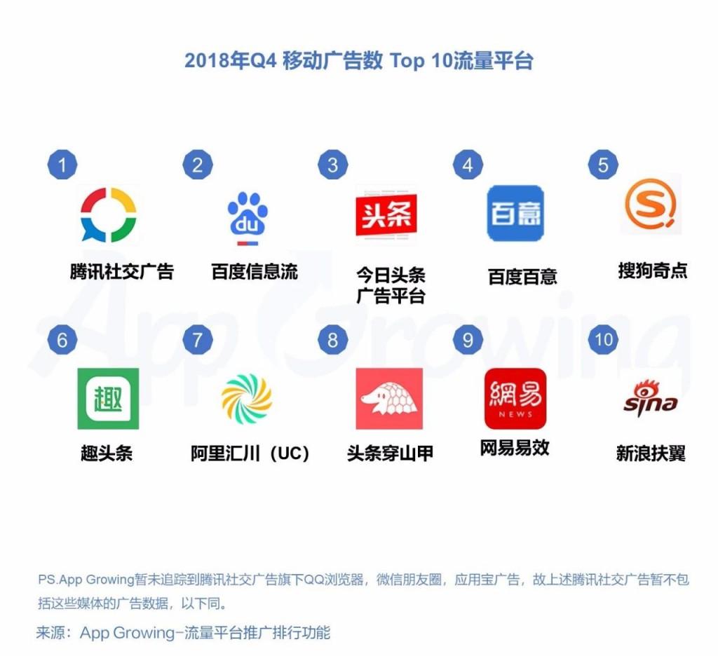 2018年Q4移动广告数TOP10流量平台