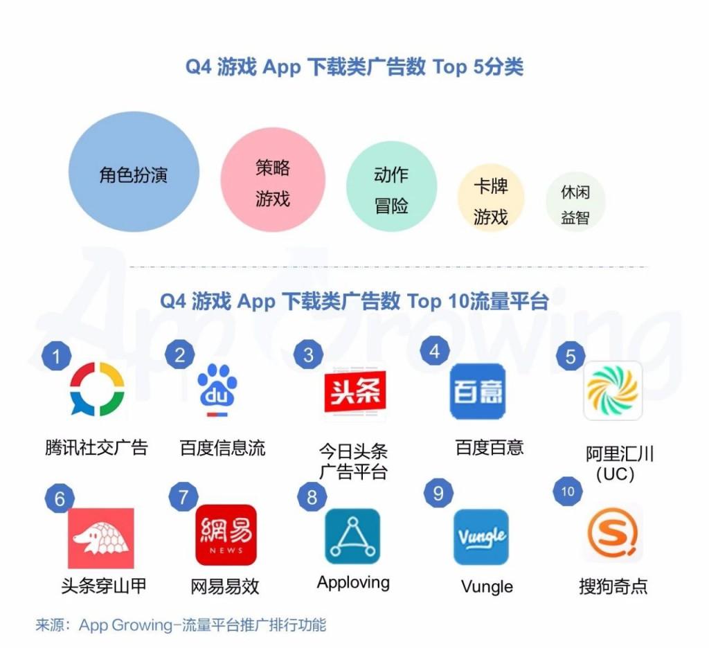Q4 游戏 App 下载类广告数TOP5分类