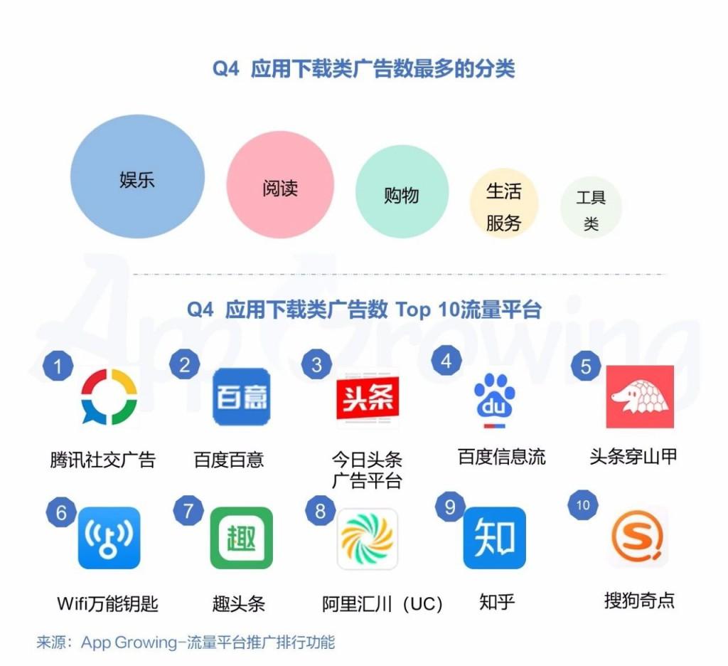 Q4 应用下载类广告数最多的分类